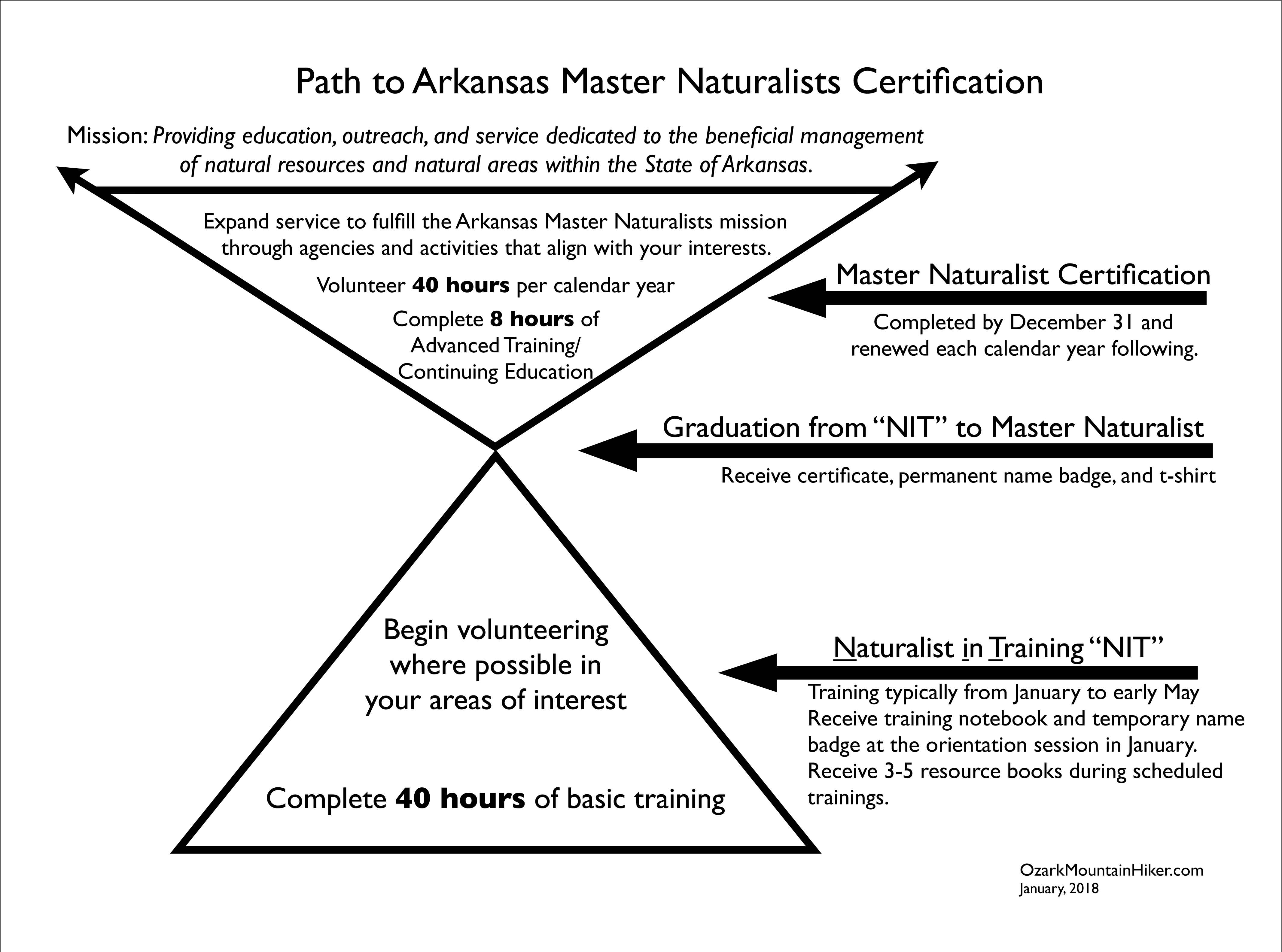 Master Naturalist graphic0118